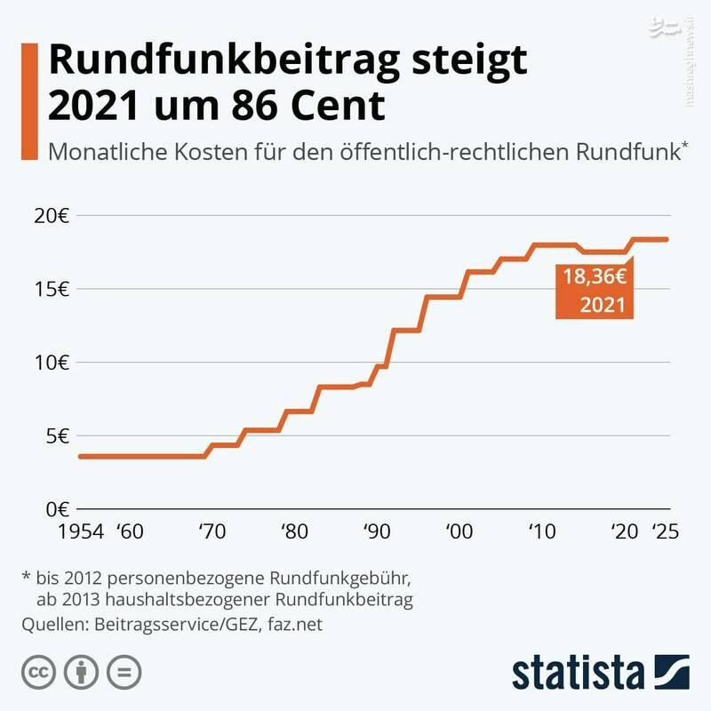 پرداخت پول زور برای تلویزیون و رادیو در آلمان