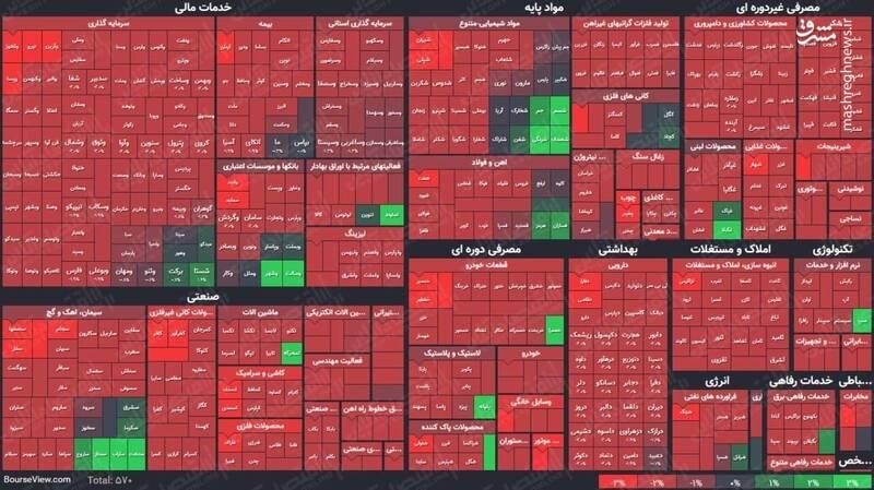 عکس/ نمای پایانی کار بازار سهام در ۱۴۰۰/۱/۲۵
