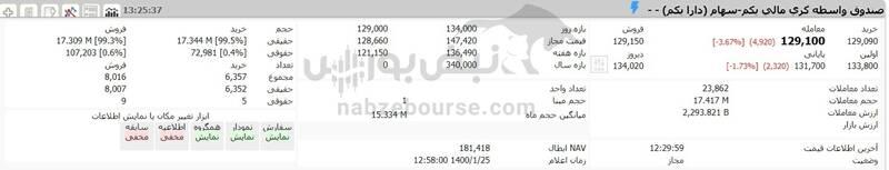 ارزش سهام عدالت و دارایکم در ۱۴۰۰/۱/۲۵ +جدول