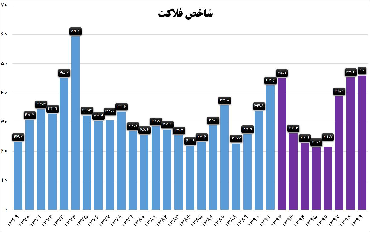 دولت روحانی در شاخص فلاکت هم رکورد زد + نمودار