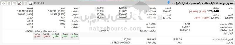 ارزش سهام عدالت و دارایکم در ۱۴۰۰/۱/۲۸ +جدول