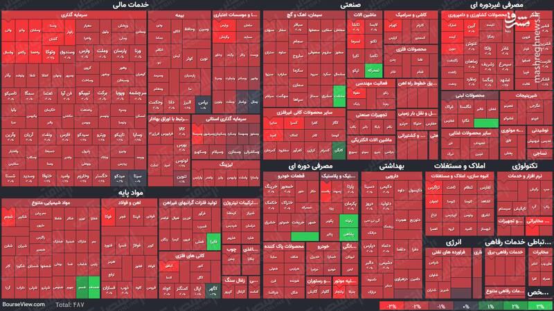 عکس/ نمای پایانی کار بازار سهام در ۱۴۰۰/۱/۲۹