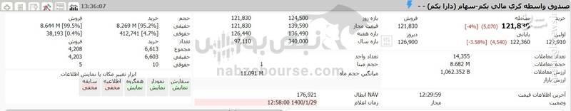 ارزش سهام عدالت و دارایکم در ۱۴۰۰/۱/۲۹ +جدول
