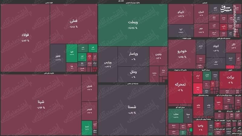 نقشه بورس امروز بر اساس ارزش معاملات +عکس