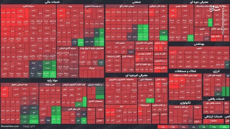عکس/ نمای پایانی کار بازار سهام در ۱۴۰۰/۱/۳۰