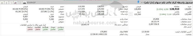 ارزش سهام عدالت و دارایکم در ۱۴۰۰/۱/۳۰ +جدول