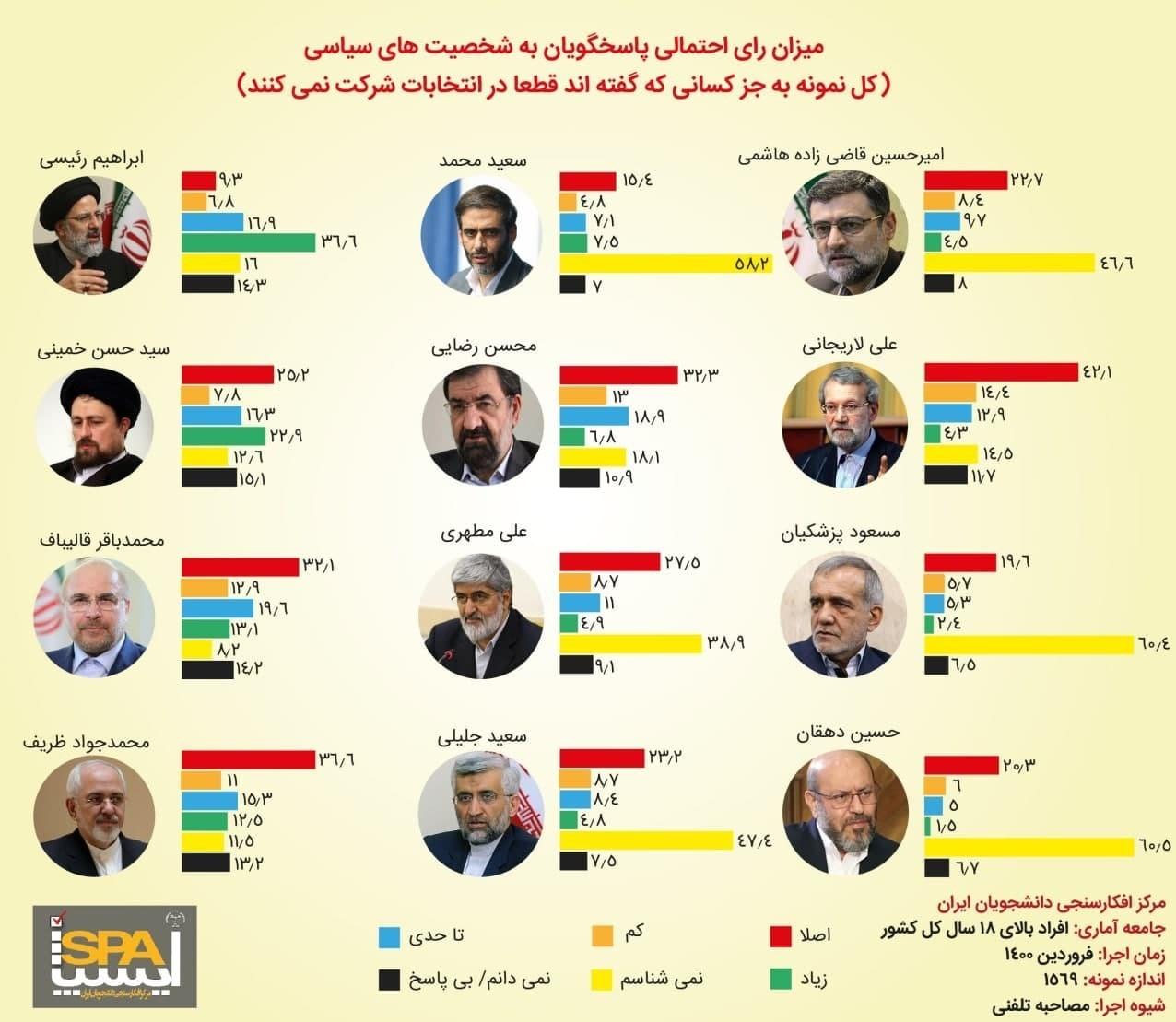 رئیسی، قالیباف و ظریف در صدر نامزدهای احتمالی ریاستجمهوری ۱۴۰۰+ نمودار