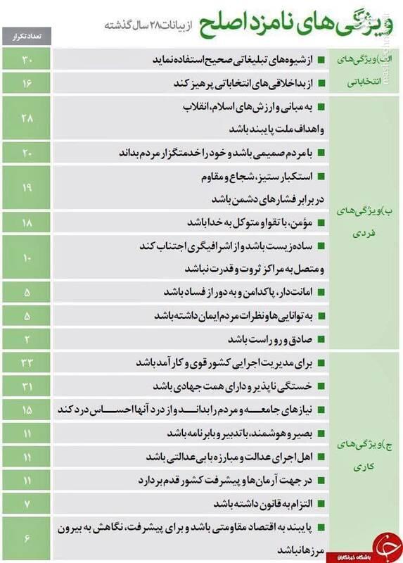 روحانی چندتا از ویژگیهای نامزد اصلح را داشت؟