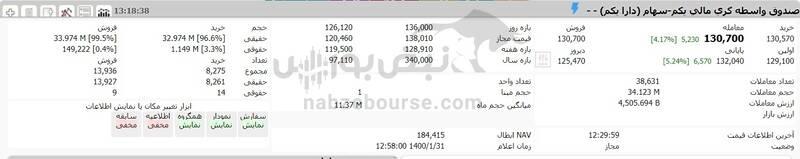 ارزش سهام عدالت و دارایکم در ۱۴۰۰/۱/۳۱ +جدول