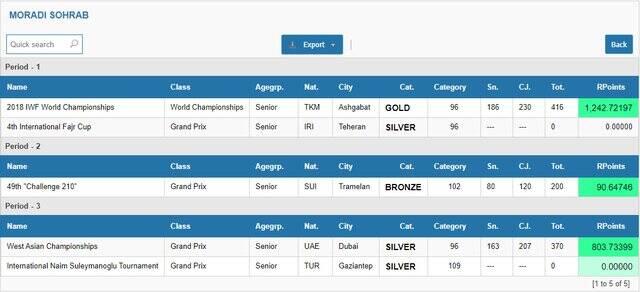 آغاز رقابت سهراب و کیانوش برای المپیکی شدن