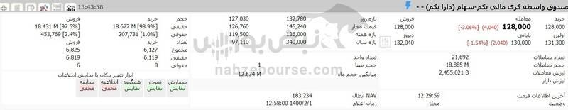 ارزش سهام عدالت و دارایکم در ۱۴۰۰/۲/۱ +جدول