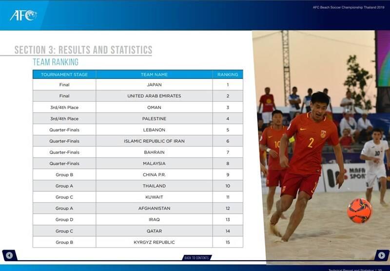 فوتبال ساحلی , کنفدراسیون فوتبال آسیا (AFC) , فدراسیون فوتبال ,