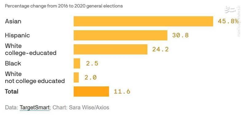 آسیایی ها صدرنشین بیشترین مشارکت در انتخابات آمریکا