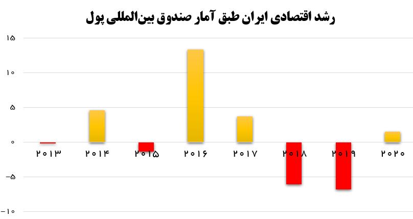 آمار اشتباه روحانی درباره تورم، رشد اقتصادی و اشتغال +نمودار