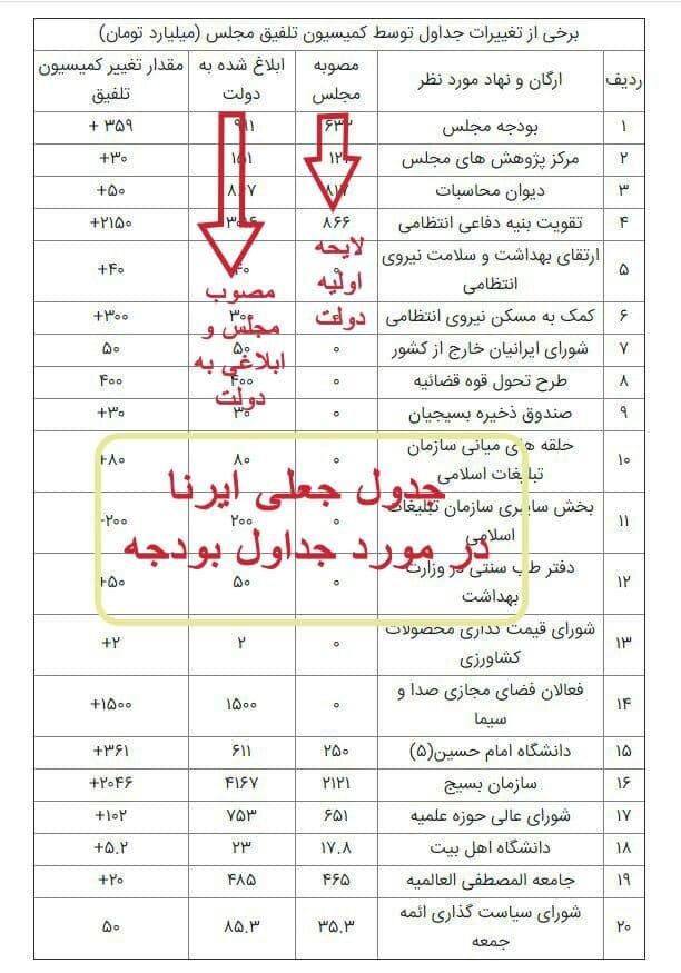 خبرگزاری مجلس، جدول ایرنا را جعلی خواند