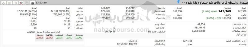 ارزش سهام عدالت و دارایکم در ۱۴۰۰/۲/۸ +جدول