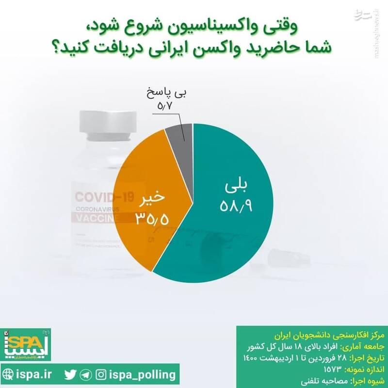 نظرسنجی/ حاضرید واکسن ایرانی بزنید؟