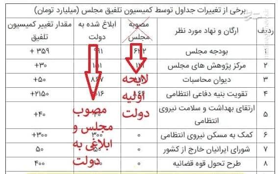 واکنش اداره اخبار مجلس به ادعای دستکاری بودجه