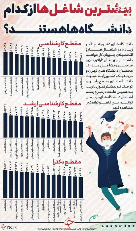 بیشترین شاغلها از کدام دانشگاه هستند؟