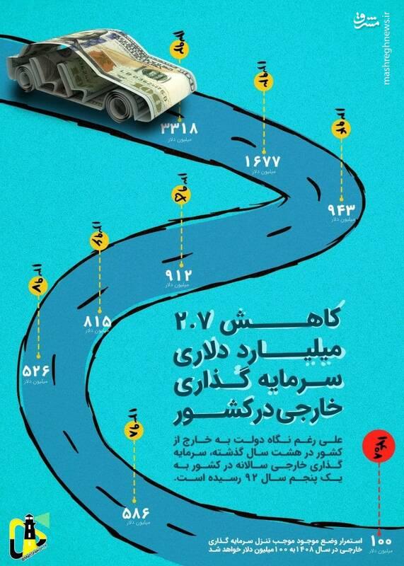 کاهش ۲.۷ میلیارد دلاری سرمایه گذاری خارجی در دولت روحانی