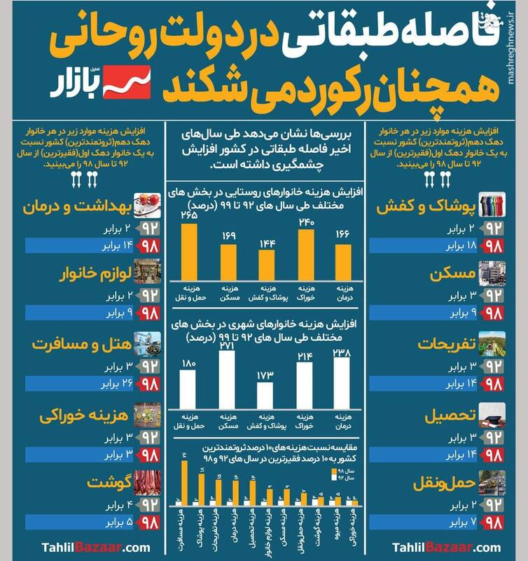 ادامه رکوردشکنی فاصله طبقاتی در دولت روحانی!