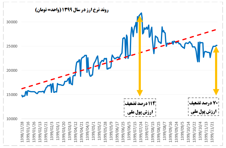 نمره مردودی بانک مرکزی در مدیریت بازار ارز +نمودار
