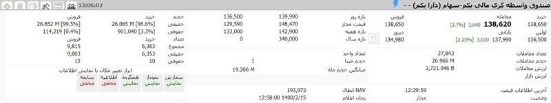 ارزش سهام عدالت و دارایکم در ۱۴۰۰/۲/۱۵ +جدول