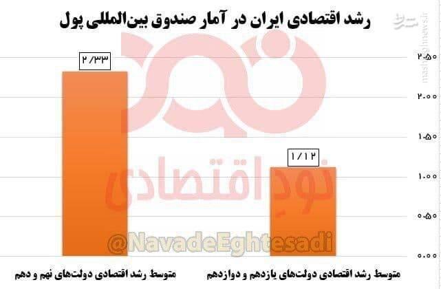 مقایسه آماری رشد اقتصادی احمدی نژاد و روحانی
