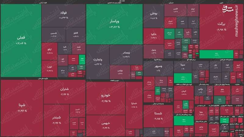 نقشه بورس امروز بر اساس ارزش معاملات+عکس