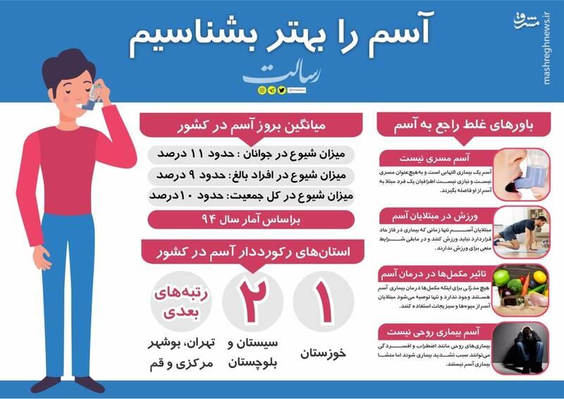 بیماری آسم را چقدر می شناسید؟