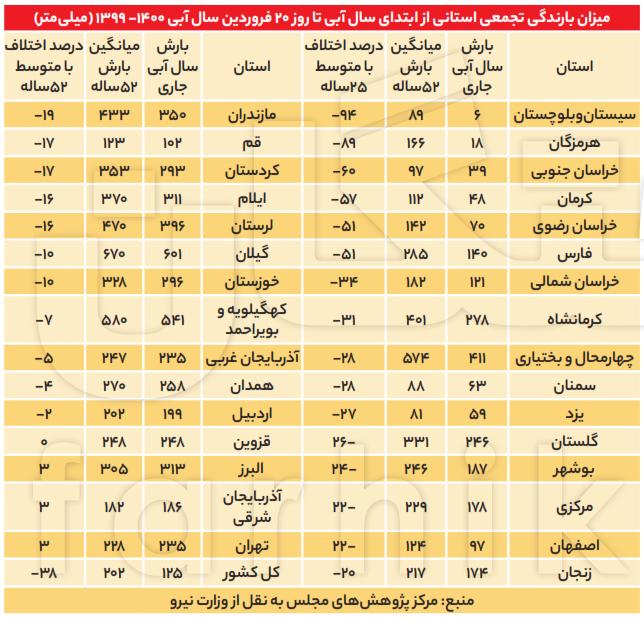 یارانه آب شمال تهران، ۲ برابر ایران