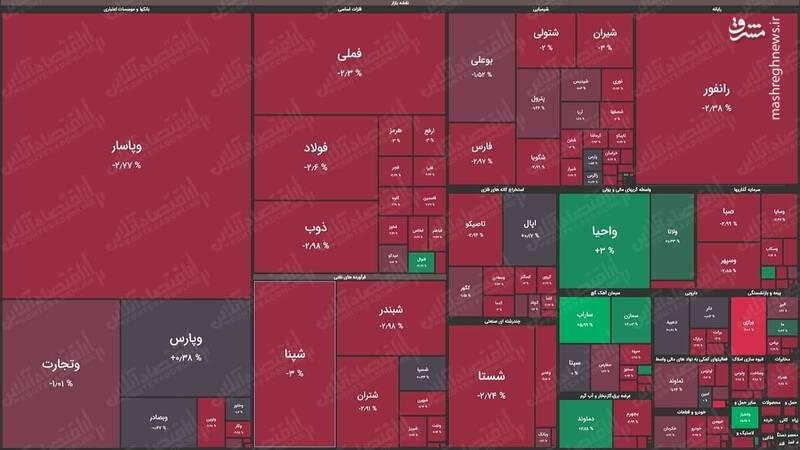 نقشه بورس امروز براساس ارزش معاملات+عکس