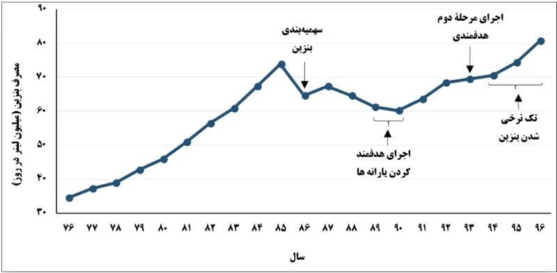 روایتی جدید از «ماجرایِ بنزین» در دولت روحانی