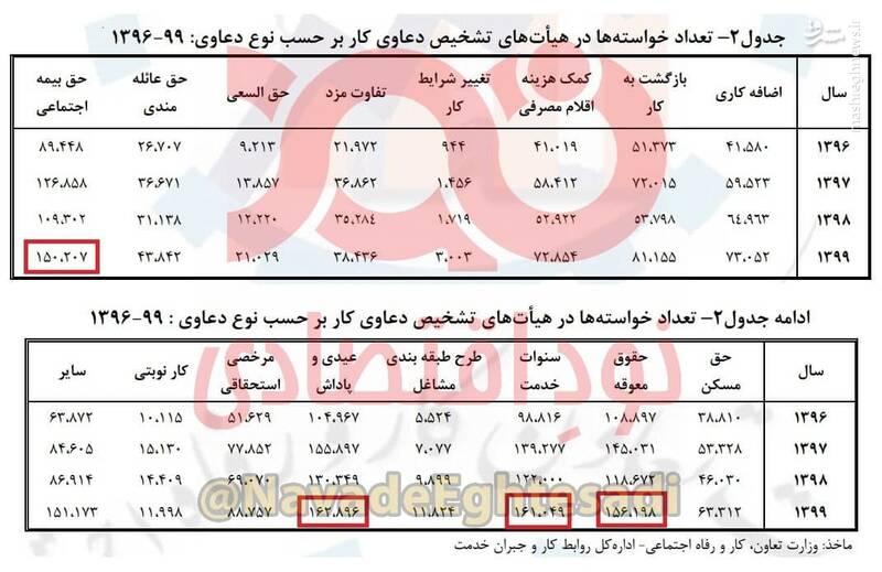 رشد ۶۰ درصدی شکایات کارگران از کارفرمایان در دولت روحانی