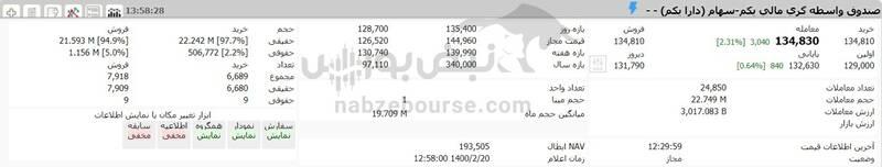 ارزش سهام عدالت و دارایکم در ۱۴۰۰/۲/۲۰ +جدول