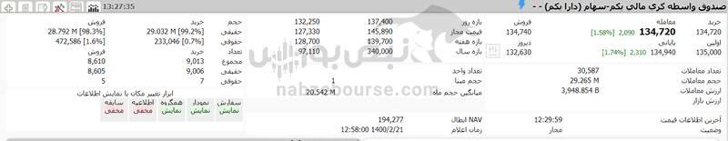ارزش سهام عدالت و دارایکم در ۱۴۰۰/۲/۲۱ +جدول