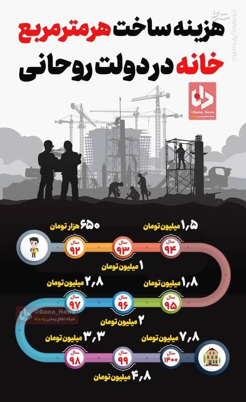 هزینه ساخت هر متر مربع خانه در دولت روحانی