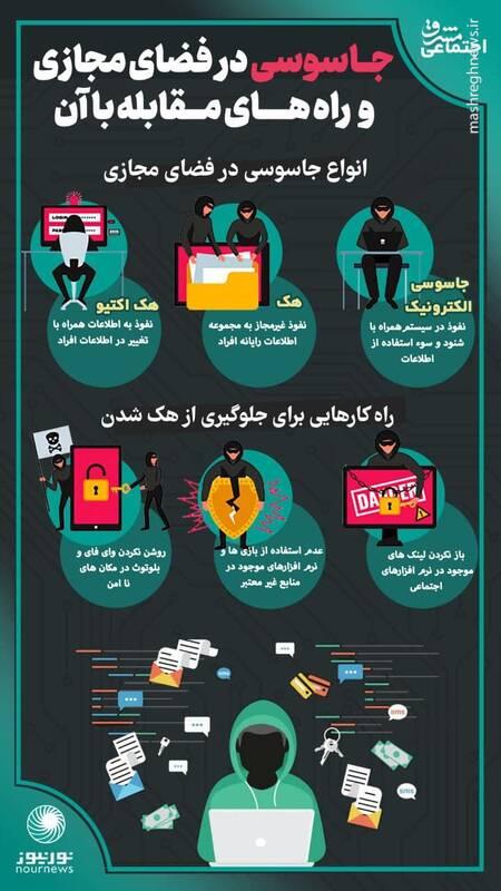 راه های مقابله با جاسوسی در فضای مجازی