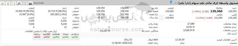 ارزش سهام عدالت و دارایکم در ۱۴۰۰/۲/۲2 +جدول