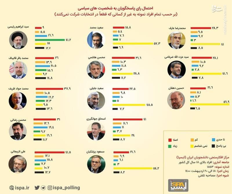 یک نظرسنجی درباره احتمال رأی به کاندیداهای مطرح+ آمار