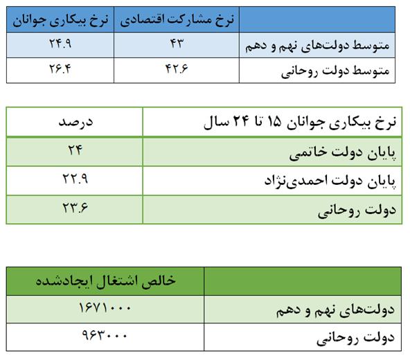 کارنامه حسن روحانی؛ از برنامه ۲ ماهه برای رفع بیکاری تا ثبت ضعیفترین عملکرد در زمینه اشتغال +نمودار