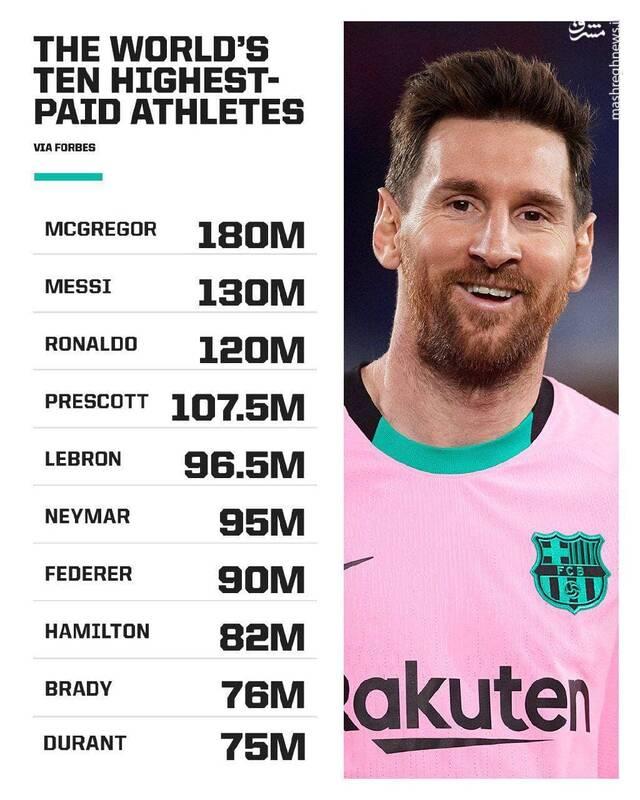 پردرآمدترین ورزشکاران دنیا