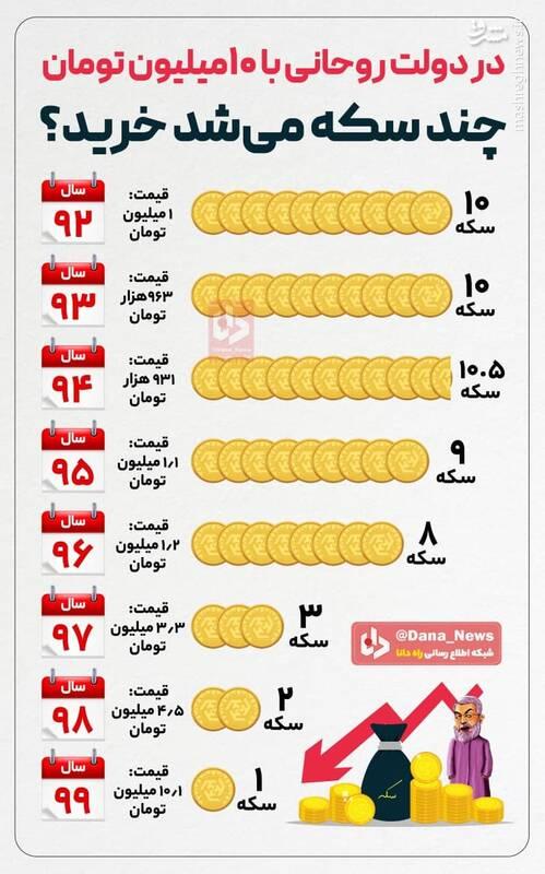 در دولت روحانی با ۱۰ میلیون تومان چند سکه میشد خرید؟