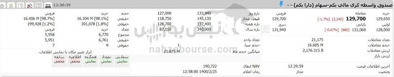 ارزش سهام عدالت و دارایکم در ۱۴۰۰/۲/۲۵ +جدول