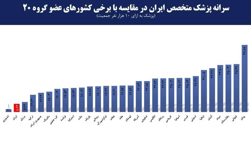 کرونا , وزارت بهداشت , بهداشت و درمان , دانشگاه های علوم پزشکی ایران ,