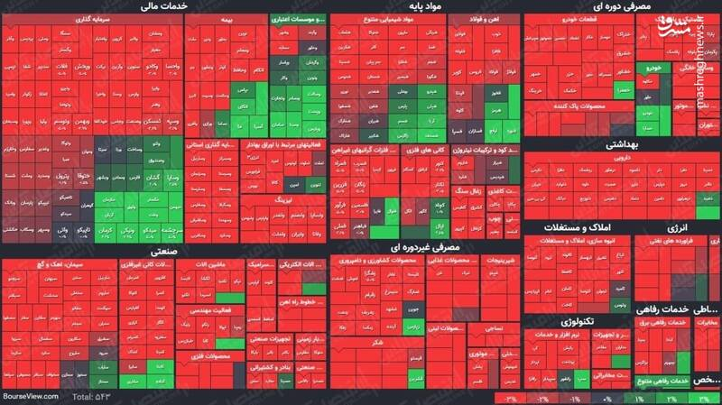 عکس/ نمای پایانی کار بازار سهام در ۱۴۰۰/۲/۲۶
