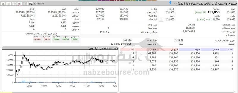 ارزش سهام عدالت و دارایکم در ۱۴۰۰/۲/۲۶ +جدول