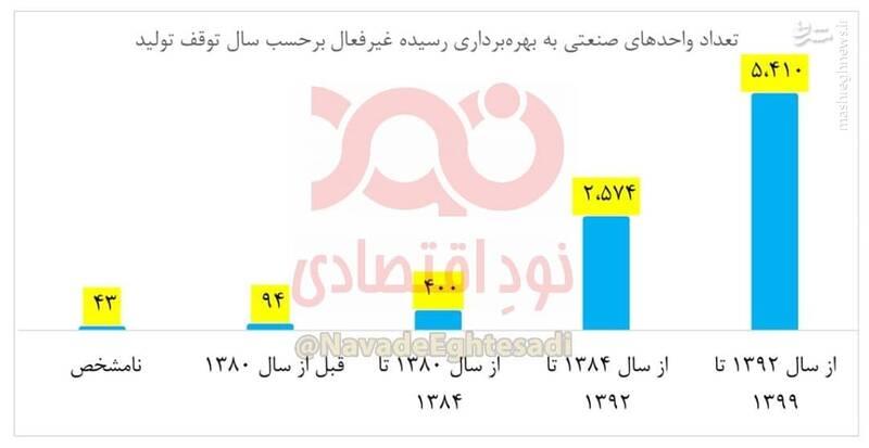 تعطیلی ۵۴۰۰ واحد صنعتی در دولت روحانی!