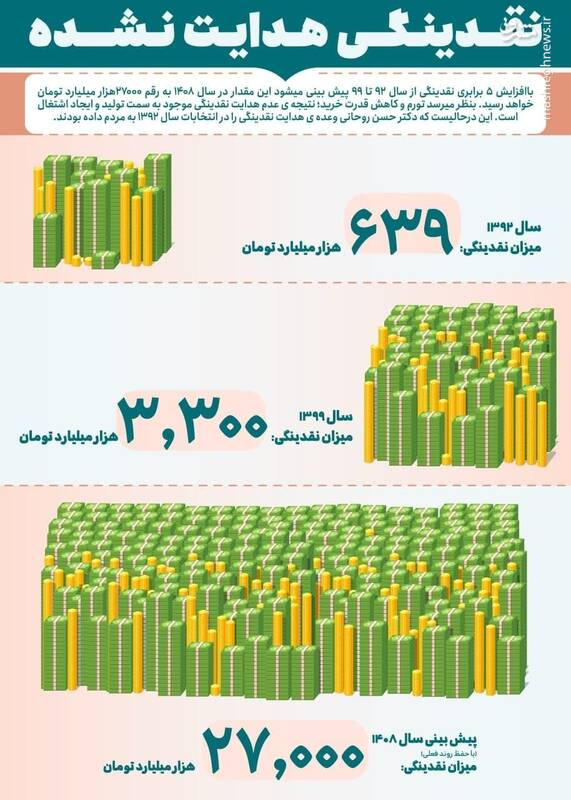 افزایش ۵ برابری نقدینگی در دولت های روحانی !