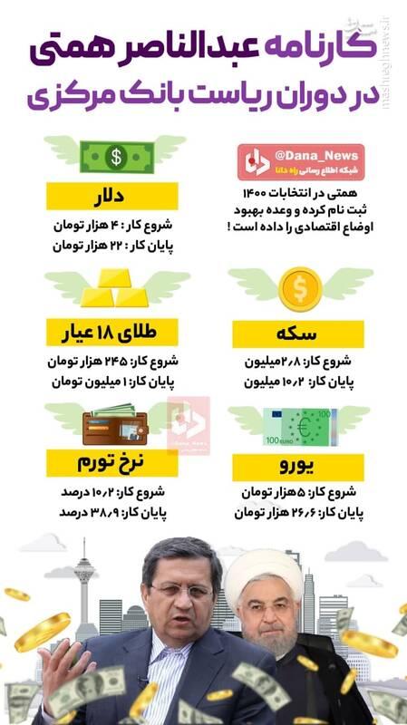 کارنامه همتی رئیس بانک مرکزی منتشر شد